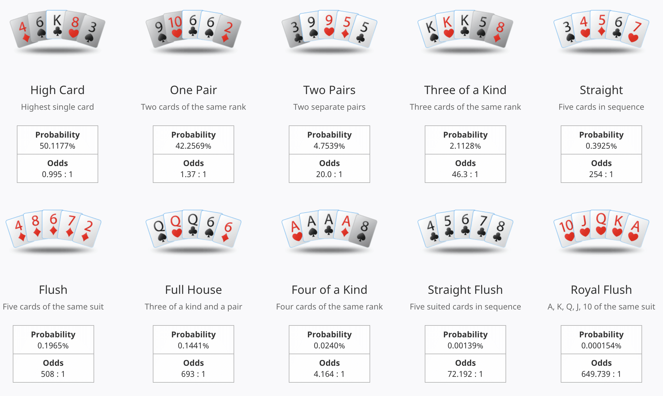 Odds & probabilities for common poker hands