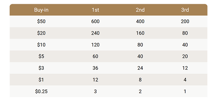 Spin Gold Gold distribution table